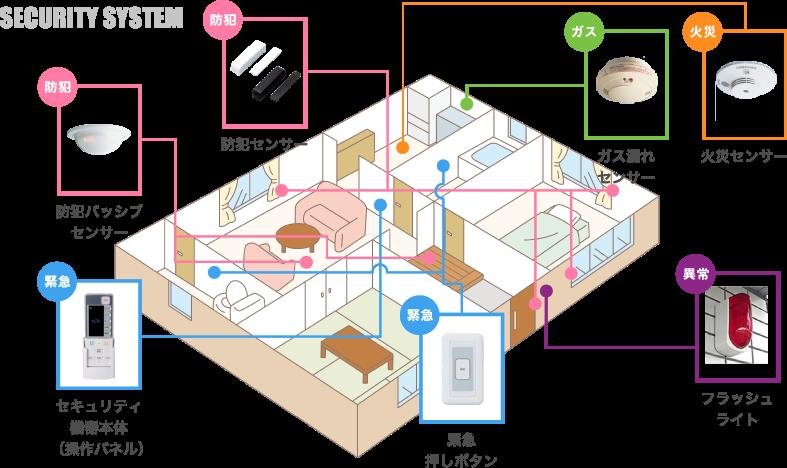 SECURITY SYSTEM ホームセキュリティ設置イメージ