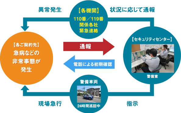 SECURITY SYSTEM サービス内容